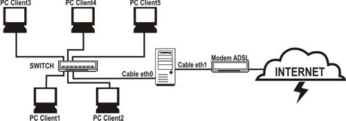 gateway-internet